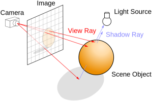 875px-Ray_trace_diagram.svg
